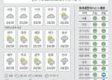 [오늘의 <!HS>날씨<!HE>] 8월 21일