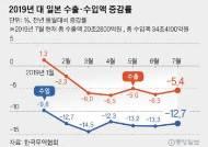아베의 오판…7월 수출 감소액, 일본이 한국의 70배