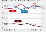 뒤집은 TV…한국 세계 1위 탈환, 중국 '석달천하'