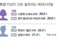 """[인포그래픽] 미혼남녀 64%… """"패션 스타일 좋은 이성 호감"""""""