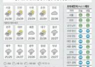 [오늘의 날씨] 8월 27일
