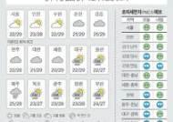 [오늘의 날씨] 8월 28일