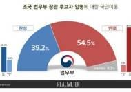 [리얼미터] 조국 반대 54% vs 찬성 39%…文 지지 따라 갈렸다