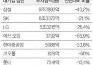 반도체·디스플레이 주춤…삼성·SK·LG 투자 10조 줄었다