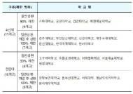 일반대 11곳, 전문대 10곳 내년 국가장학금·학자금 대출 제한