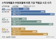 """국민연금 개혁 안하면 2054년 고갈…""""정부 예상보다 3년 빨라"""""""