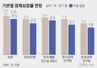 성장률 전망치 더 낮춘 국내기관…한경연은 1.9%까지 ↓