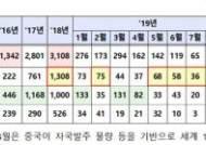한국 조선업 '부활'의 기지개…수주량 4개월 연속 세계 1위
