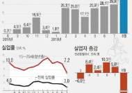 노인 일자리로 떠받친 고용…8월 취업자 증가 폭 40만명 넘겨