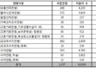 서울여자대학교, 2020학년도 수시모집 경쟁률 18.23대 1로 마감