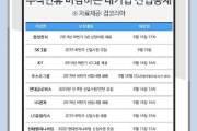 민족 대명절은 공채의 계절?…대기업 24곳 연휴 직후인 16일 서류 마감
