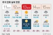 덥고 습한 추석 연휴…서해안 12일 수도권 14일 비 온다