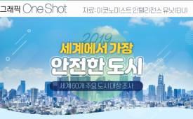ONE SHOT 서울, 세계 안전 도시 8위1위는 일본 도쿄