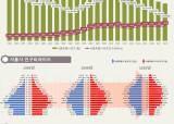 젊은 도시 서울마저 노인 14.4% 고령사회, 인구는 88년 이후 최저