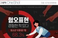 [ONE SHOT] 김치녀, 맘충…청소년 10명 중 7명 '혐오표현 경험 있다'