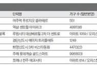 [분양 FOCUS] 서울·인천·부산·춘천·전주서 알짜 선봬 … 10월까지 전국에 9만여 가구