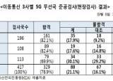 세계 최초 상용화 5G…무선 기지국 5곳 중 1곳 '불합격'