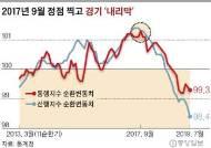 하필 文정부 출범직후 '경기 정점'···이래서 '소주성' 안 먹혔다