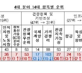 [손민호의 <!HS>레저<!HE>터치] ATM과 에이즈 발병률이 관광경쟁력 세계 16강 이끌었다