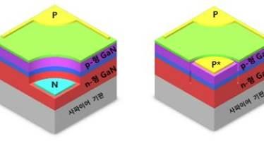 한국산업기술대 'n-형 전극 없는 고효율 평판형 LED' 원천 기술 개발