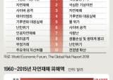 """""""기후변화로 금융위기의 4배 손실"""""""