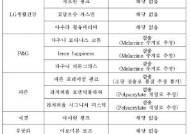 '피앤지 다우니·피죤' 5개 인기 섬유유연제서 미세플라스틱 검출…인체 유해 가능성도