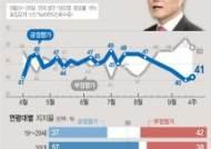 """""""조국발 하락세, 방미로 멈췄다""""···文지지율 1%P 오른 41% [한국갤럽]"""
