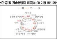 """5년 뒤 수출 시장점유율 中 8개ㆍ韓 1개ㆍ日 0개...""""韓, 반도체만 앞서"""""""