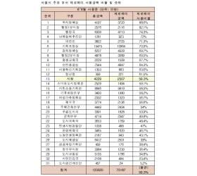 제로페이 도입 3개월 사용실적 보니…박원순 서울시장 59.3%