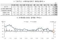 """9월 소비자물가 0.4% 하락, 사상 첫 공식 마이너스…""""디플레이션 아니다"""""""