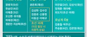 유승민 비상기구 발족, <!HS>안철수<!HE> 책 출간…야권 재편 신호탄?