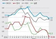 '디플레 왕국' 일본보다 심각, 한국 물가상승률 OECD 꼴찌