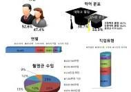 수원대, 선진국형 '대학 연계형 은퇴자 커뮤니티 (UBRC)' 국내 수요조사 결과 발표