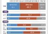 """文, <!HS>대선<!HE> 지지율 깨져 32.4%…""""조사 방식에 일부 차이"""" [한국리서치]"""