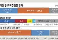 """文대통령 지지율 32% 취임 후 최저…""""조국 임명 잘못"""" 54%"""
