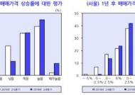 """서울 집값 전망 뒤바뀌었다…전문가 62% """"1년 뒤 상승"""""""