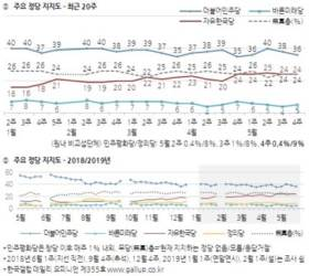 <!HS>민주당<!HE>·한국당 지지율차 10%P···文정부 들어 가장 좁혀졌다