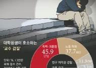 '교수 갑질'에 멍드는 대학원생…개밥 주기, 통장 압수, 성폭력에 '논문 강탈'까지
