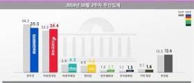 <!HS>민주당<!HE>, 조국 후폭풍 맞았나···한국당과 지지율 0.9%차