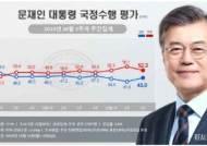"""文 지지율 45%로 반등…""""조국 사퇴 후 중도층 지지 회복"""" [리얼미터]"""