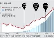 """""""재정지출 빨리 늘어…경제위기 때 이상징후"""""""