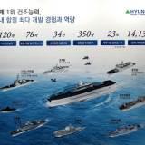국제해양방위산업전 2019에서 선보인 21세기 해군의 주력함들