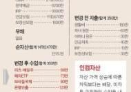 [반퇴시대 재산리모델링] 강북 재건축 추진 아파트 사고 해외채권·리츠에 투자