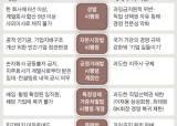 국회 '문턱' 넘기 힘드니 시행령 개정해 '기업 옥죄기'