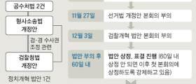 """문희상 """"12월 3일 <!HS>공수처<!HE>법 부의"""" 패스트트랙·예산 묶어 처리?"""