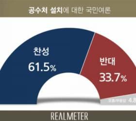 "<!HS>공수처<!HE> '찬성' 61.5% vs '반대' 33.7%…""모든 지역‧연령층서 우세"" [리얼미터]"