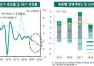 """""""내년 韓 1%대 성장…정부 돈으로 받치는 '반쪽짜리 성장'"""""""