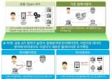 [미리보는 오늘]오픈뱅킹 시범 가동…앱 하나로 모든 은행 업무 가능