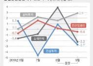 이른 추석, 날씨 탓에 9월 생산·소비 동반 감소