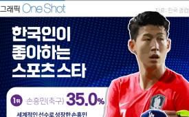 ONE SHOT 한국인이 좋아하는 스포츠 스타 TOP 10당신의 스포츠 스타는?